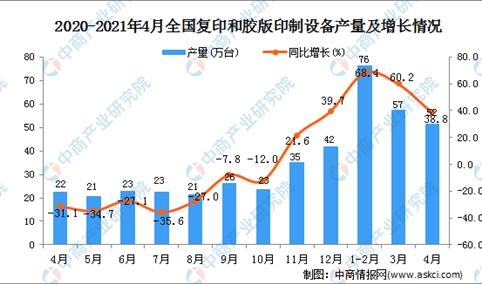 2021年4月全国各省市复印和胶版印制设备产量排行榜