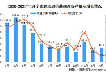 2021年4月中国移动通信基站设备产量数据统计分析