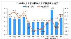 2021年4月北京市機制紙及紙板數據統計分析