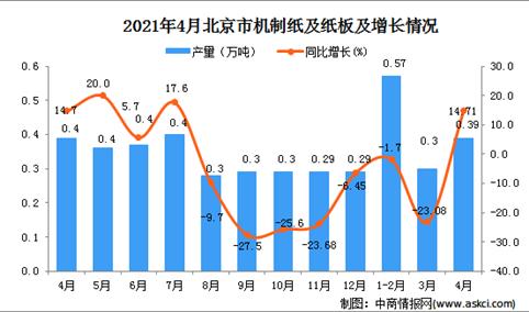2021年4月北京市机制纸及纸板数据统计分析