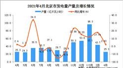 2021年4月北京市发电量数据统计分析