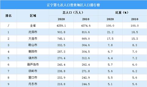 辽宁第七次人口普查各市人口排行榜:沈阳大连人口超500万(图)
