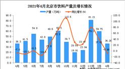 2021年1-2月北京市饮料数据统计分析