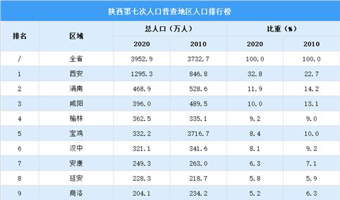 陕西第七次人口普查各市人口排行榜:西安人口超千万位列第一(图)
