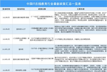 2021年中国IT在线教育行业最新政策汇总一览(图)