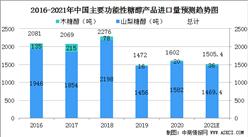 2021年中国功能性糖醇行业市场前景及投资研究报告(简版)
