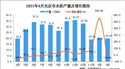 2021年4月北京市水泥数据统计分析