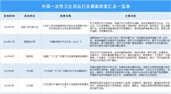 2021年中国一次性卫生用品行业最新政策汇总一览(图)