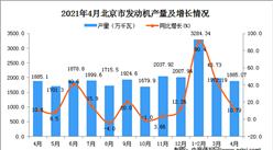 2021年4月北京市發動機數據統計分析