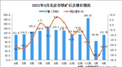 2021年4月北京市鐵礦石數據統計分析