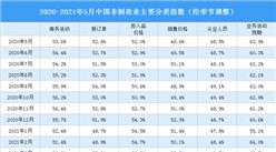 2021年5月非制造业商务活动指数分析:环比上升0.3个百分点(图)
