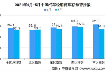 2021年5月中国汽车经销商库存预警指数52.9% 位于荣枯线之上(图)