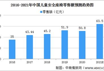 2021年中国儿童安全座椅行业发展现状分析:千亿蓝海市场加速爆发(图)