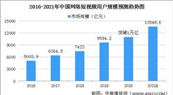 2021年中国短视频行业发展现状及发展前景分析(图)