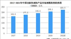2021年中国建筑用功能性遮阳产品市场规模及行业发展前景分析(图)