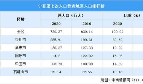 宁夏第七次人口普查各地级市人口排行榜:银川占比近40%(图)