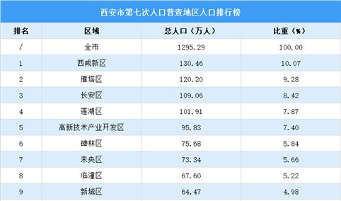 西安第七次人口普查各区域人口排行榜:西咸雁塔长安莲湖人口超百万(图)