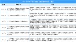 2021年中国工程设计行业最新政策汇总一览(图)