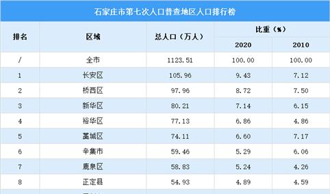 石家庄第七次人口普查各县(市、区)人口排行榜:长安桥西新华人口超80万(图)
