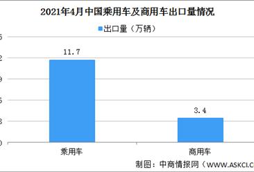 2021年4月中国汽车出口情况分析:乘用车出口量同比增长1.1倍(图)