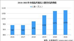 再创历史新高!2021年全国高考报名1078万人(图)