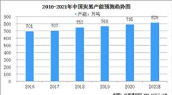 2021年中国炭黑市场规模及行业发展前景分析(图)