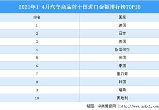 2021年1-4月汽车商品前十国进口金额排行榜TOP10
