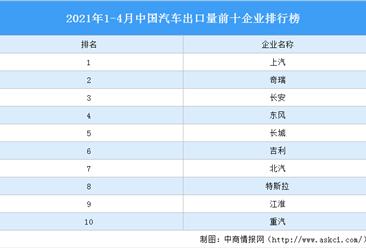 2021年1-4月前十家汽车生产企业出口量排行榜TOP10