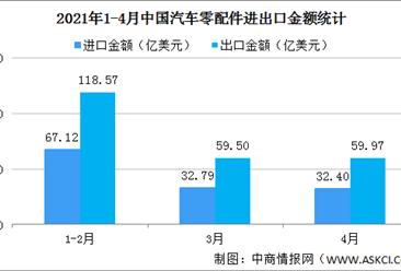 2021年1-4月中国汽车零配件进出口情况分析:出口金额同比增长41.9%(图)