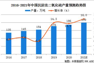 2021年中国沉淀法二氧化硅市场规模及行业发展趋势分析(图)