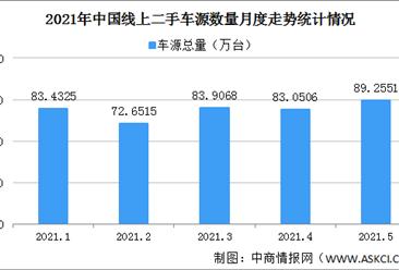 2021年5月中国汽车保值率情况:新能源车保值率整体回升(图)