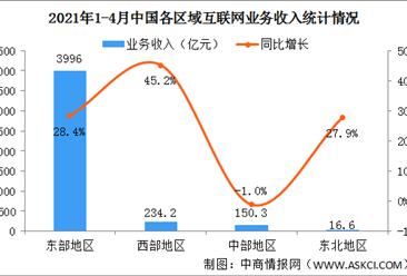 2021年1-4月互联网和相关服务业运行情况:业务收入同比增长27.8%(图)