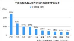 中国医疗机器人市场规模超40亿美元 医疗机器人企业注册量五年增长3.74倍(图)