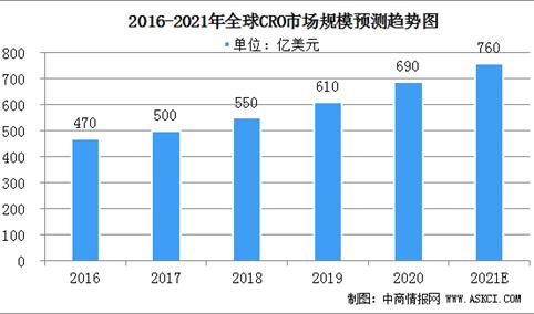 21年市场渗透率有望达33%    2021年全球CRO行业发展现状分析(图)