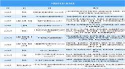 2021年中国医疗机器人产业最新政策汇总一览(图)