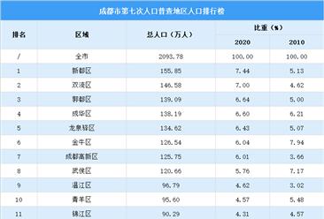 成都第七次人口普查各地区人口排行榜:新都双城人口超140万(图)