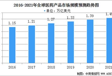 2021年全球医药产品行业发展现状分析:亚太地区医药市场增速较快(图)