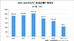 2021年广西成品糖行业市场分析:4月累计产量超400万吨