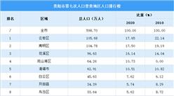 贵阳第七次人口普查各地区人口排行榜:云岩南明人口超百万(图)