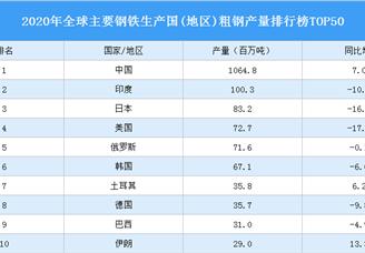 2020年全球主要钢铁生产国粗钢产量排行榜TOP50(附完整榜单)