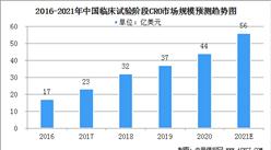 2021年中國CRO行業市場規模及行業發展趨勢分析(圖)
