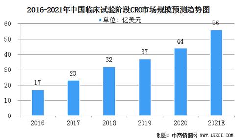 2021年中国CRO行业市场规模及行业发展趋势分析(图)