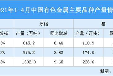 2021年1-4月中国有色金属行业运行情况:铜现货平均价同比上涨44.2%(图)