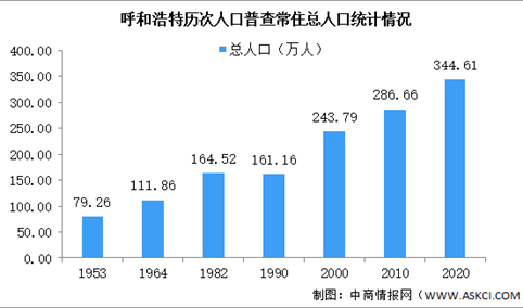 呼和浩特第七次人口普查结果:常住人口345万 蒙古族占12%(图)