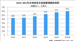 2021年全球疫苗行業市場規模及競爭格局分析