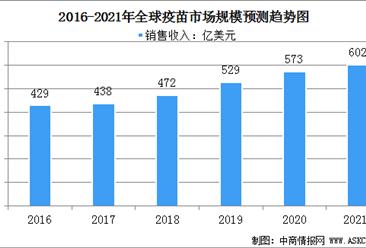 2021年全球疫苗行业市场规模及竞争格局分析