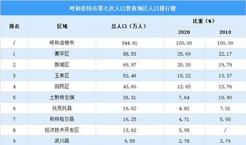 呼和浩特第七次人口普查各旗县区人口排行榜:赛罕新城玉泉人口超50万(图)
