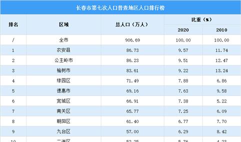 长春第七次人口普查各地区人口排行榜:农安公主岭榆树人口超80万(图)