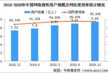 2021年中国网络视听行业市场规模及竞争格局分析(图)