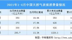 2021年1-4月中国天然气运行情况:表观消费量同比增长16.8%(图)